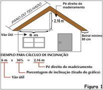 Calculo da inclinação do telhado